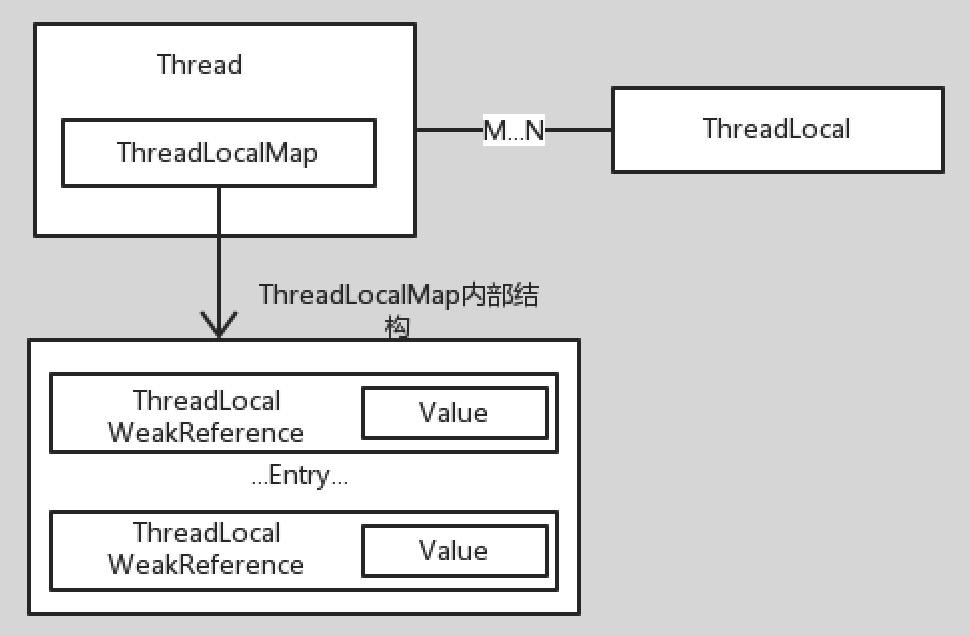 ThreadLocal结构